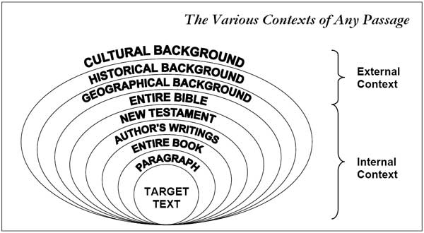 rings of context